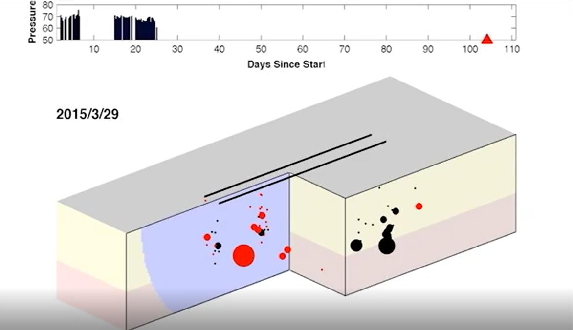 随着压裂作业的推进,断层附近不断有地震发生