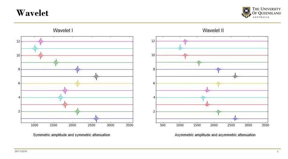 Different wavelets